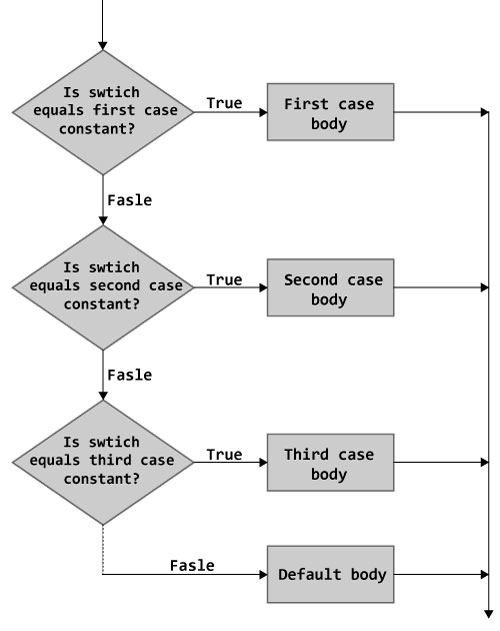 Cpp switch statement of c flowchart of switch statement ccuart Gallery